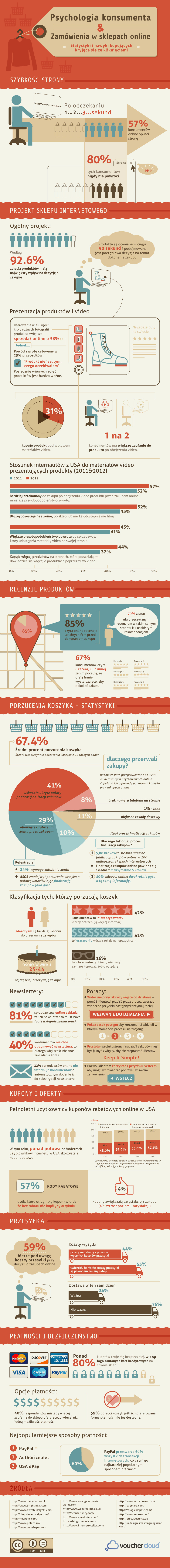 infografika Psychologia konsumenta